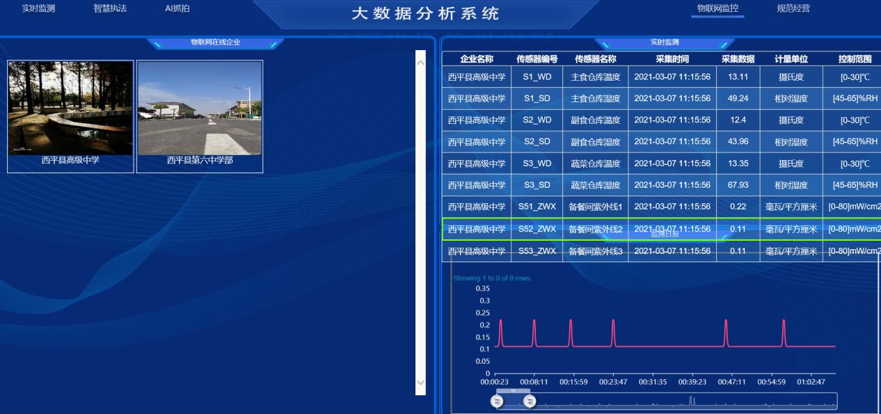 西平县市场监管局食品安全智慧监管平台