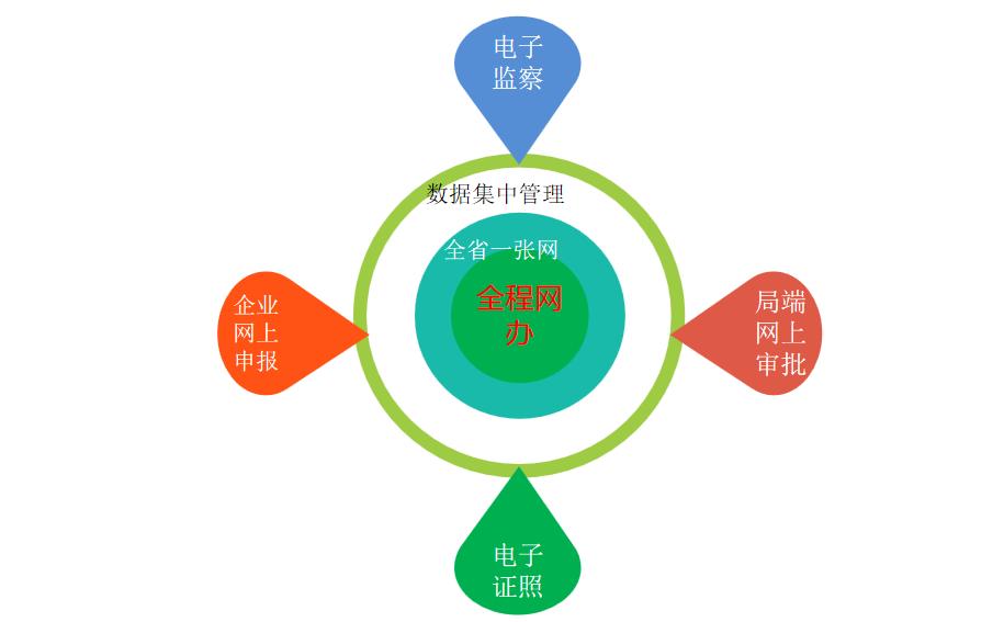河南省药品监督管理局行政许可事项全程网办IV级功能开发项目